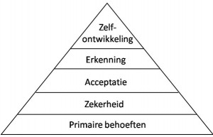 maslow_ps