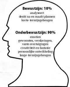 hypnose-bewustzijn-onderbewustzijn-kritische-factor