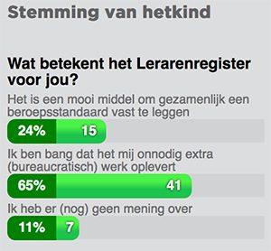 uitslag-poll